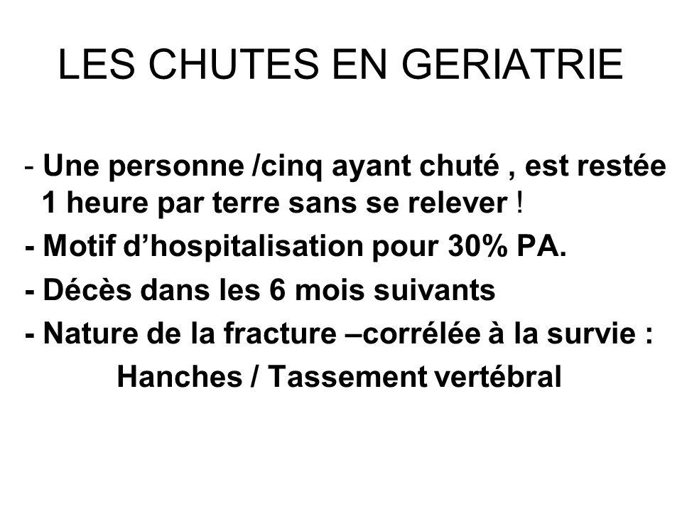 Conséquences des chutes Traumatisme physique Fracture de la hanche + +, colonne, poignets Crâne : Hématome sous-dural Cotes : Pneumothorax, pneumonies, atélectasies..