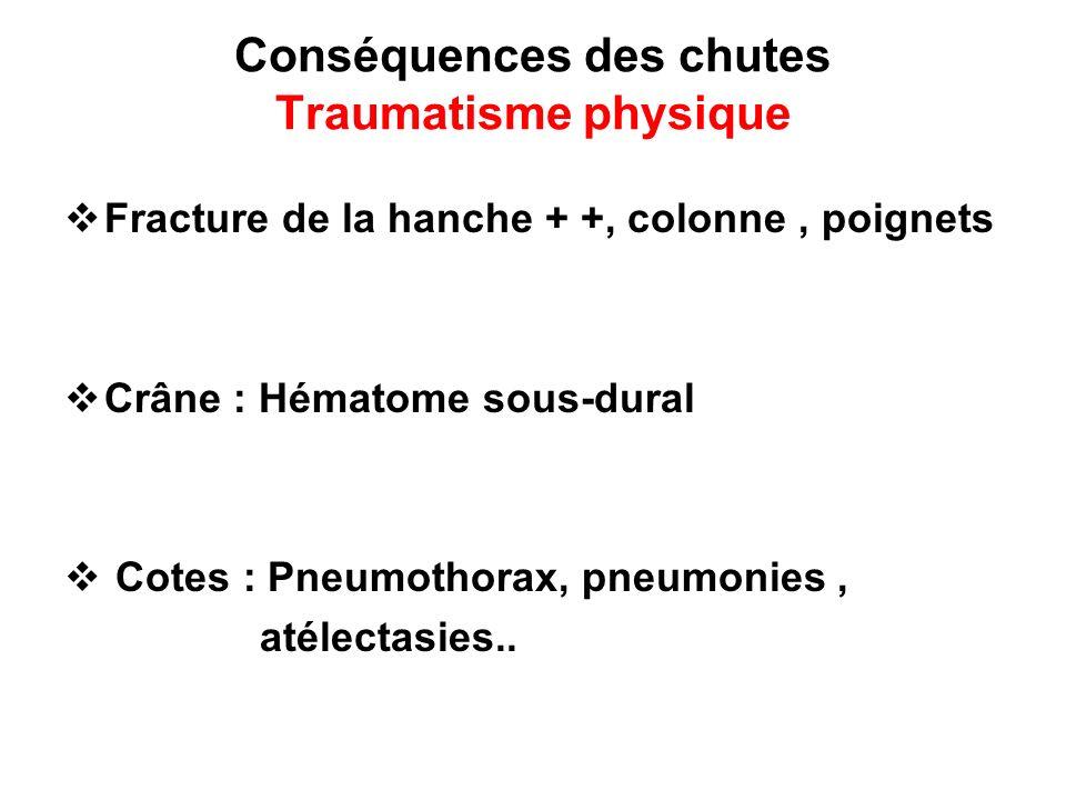 Conséquences des chutes Traumatisme physique Fracture de la hanche + +, colonne, poignets Crâne : Hématome sous-dural Cotes : Pneumothorax, pneumonies