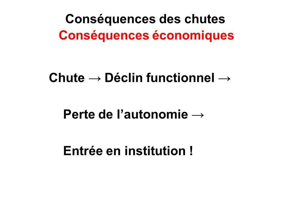 Conséquences des chutes Conséquences économiques Chute Déclin functionnel Perte de lautonomie Entrée en institution !