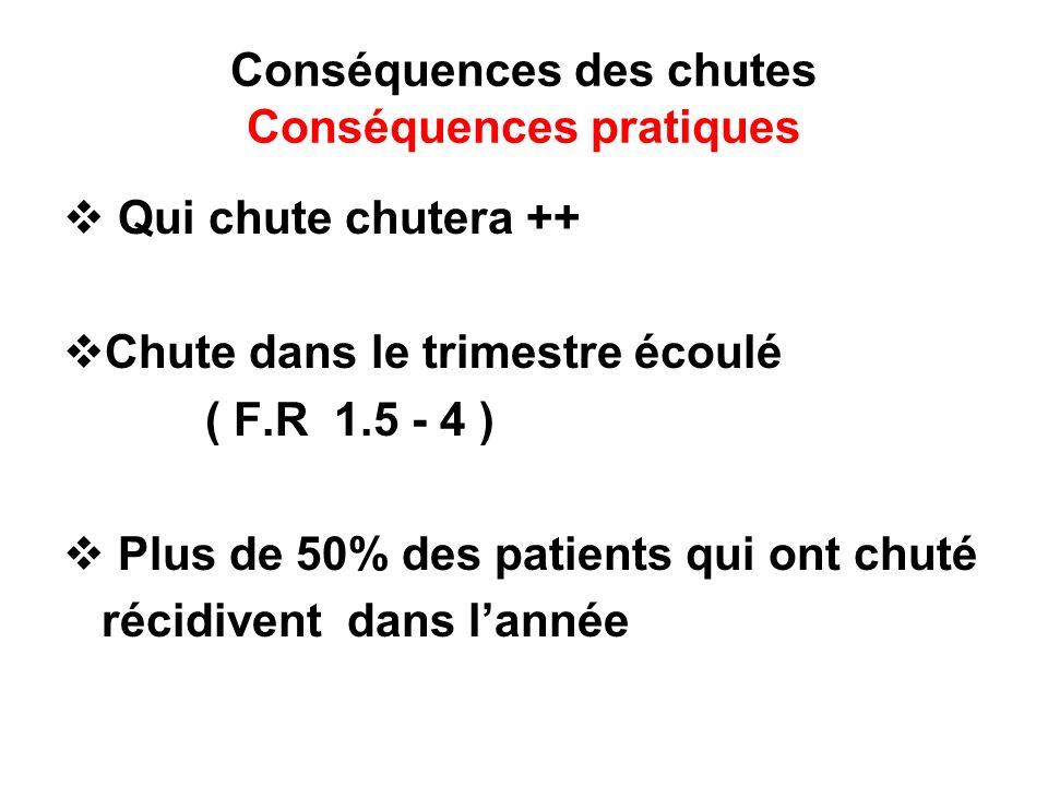 Conséquences des chutes Conséquences pratiques Qui chute chutera ++ Chute dans le trimestre écoulé ( F.R 1.5 - 4 ) Plus de 50% des patients qui ont chuté récidivent dans lannée