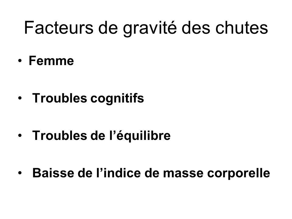 Facteurs de gravité des chutes Femme Troubles cognitifs Troubles de léquilibre Baisse de lindice de masse corporelle