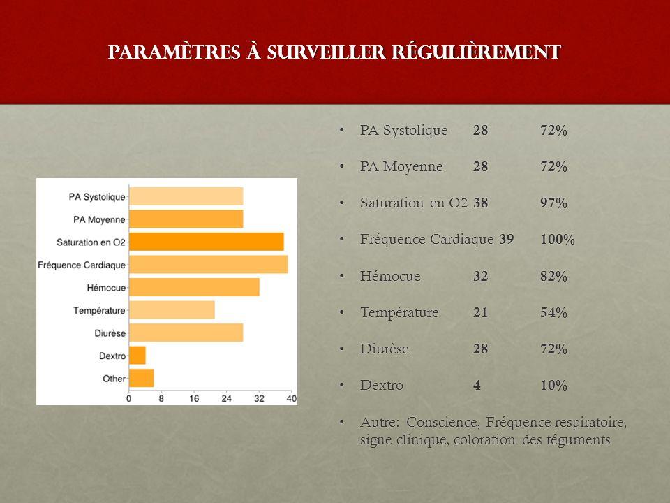paramètres à surveiller régulièrement PA Systolique 2872%PA Systolique 2872% PA Moyenne 2872%PA Moyenne 2872% Saturation en O2 3897%Saturation en O2 3
