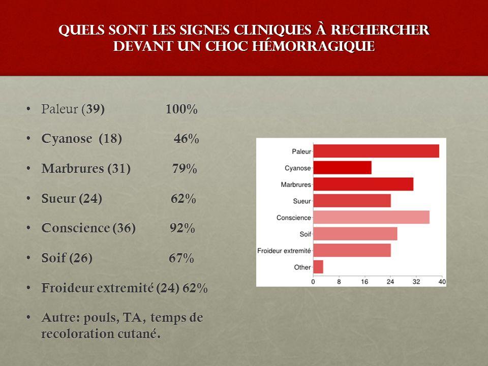 Quels sont les signes cliniques à rechercher devant un choc hémorragique Paleur ( 39) 100%Paleur ( 39) 100% Cyanose (18) 46% Cyanose (18) 46% Marbrure
