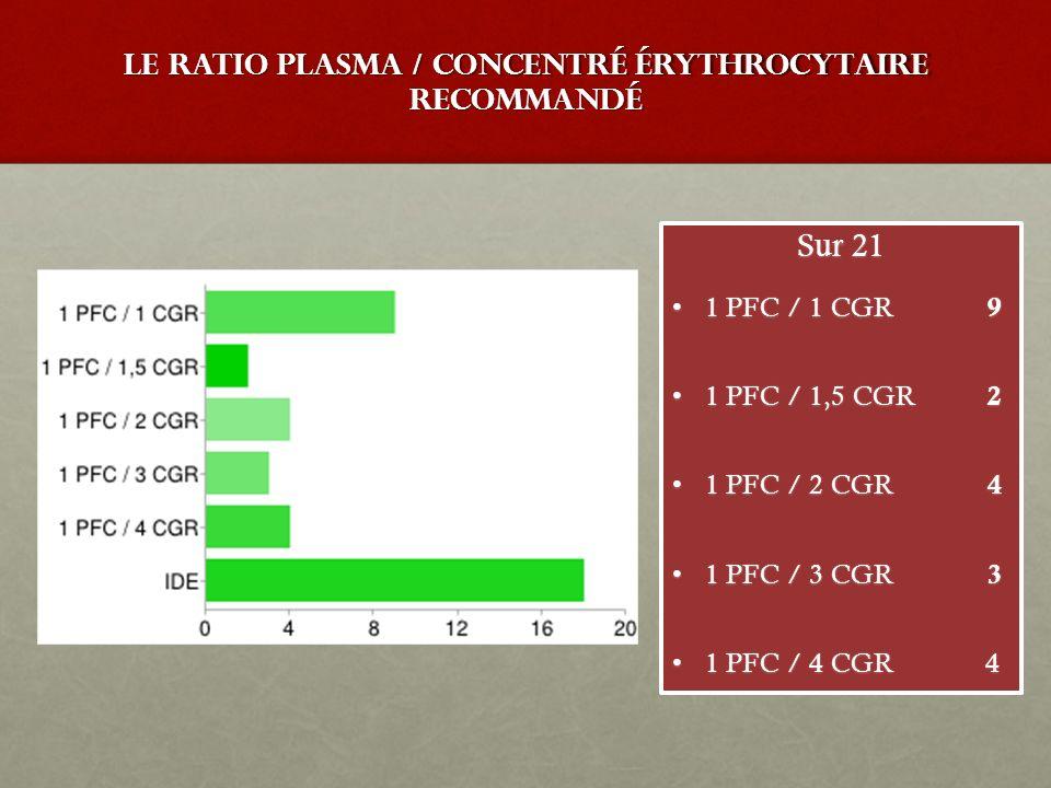 Le ratio Plasma / Concentré érythrocytaire recommandé Sur 21 1 PFC / 1 CGR 91 PFC / 1 CGR 9 1 PFC / 1,5 CGR 21 PFC / 1,5 CGR 2 1 PFC / 2 CGR 41 PFC /