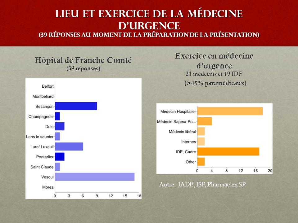 Lieu et exercice de la médecine durgence (39 réponses au moment de la préparation de la présentation) Hôpital de Franche Comté (39 réponses) Exercice