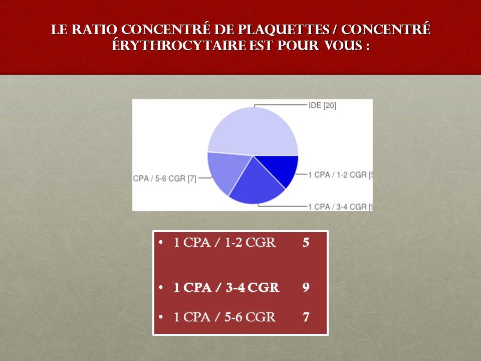 Le ratio Concentré de Plaquettes / Concentré érythrocytaire est pour vous : 1 CPA / 1-2 CGR 51 CPA / 1-2 CGR 5 1 CPA / 3-4 CGR9 1 CPA / 3-4 CGR9 1 CPA