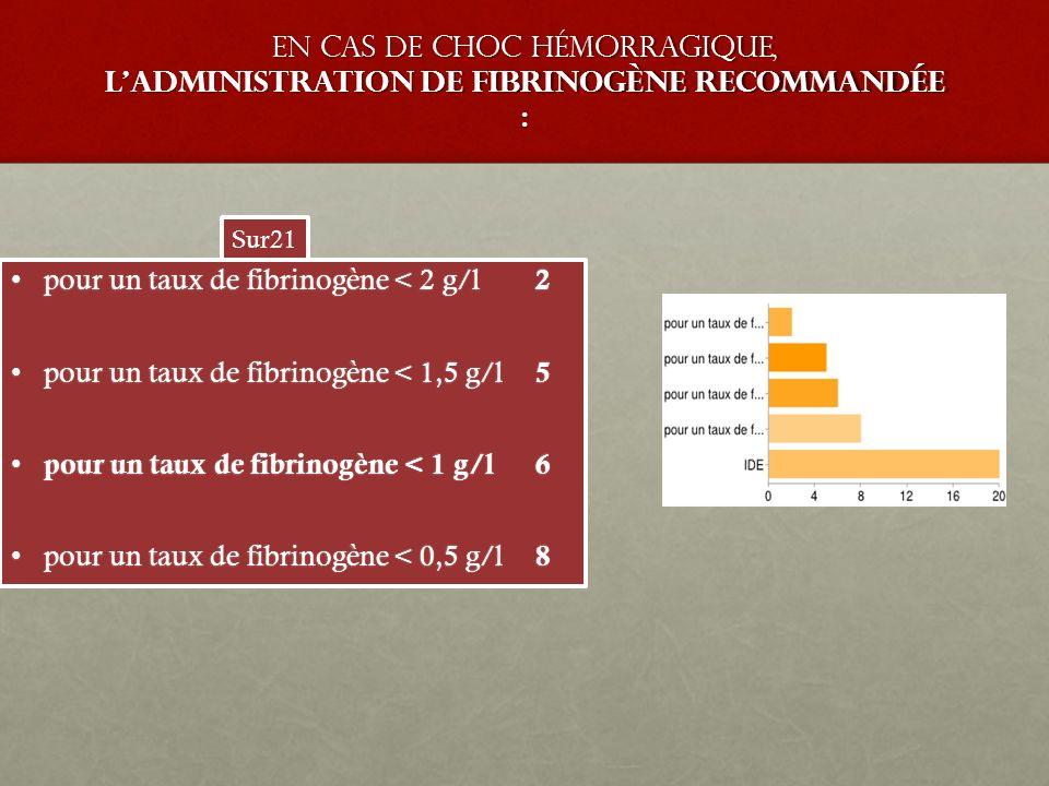 En cas de choc hémorragique, l'administration de fibrinogène recommandée : pour un taux de fibrinogène < 2 g/l 2pour un taux de fibrinogène < 2 g/l 2