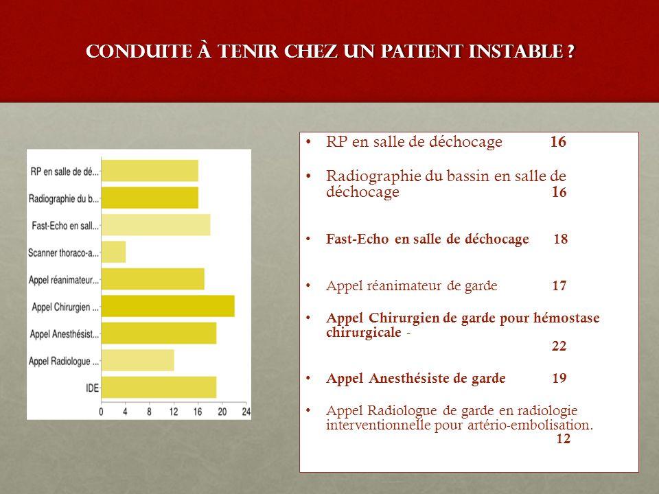 conduite à tenir chez un patient instable ? RP en salle de déchocage 16RP en salle de déchocage 16 Radiographie du bassin en salle de déchocage 1 6Rad