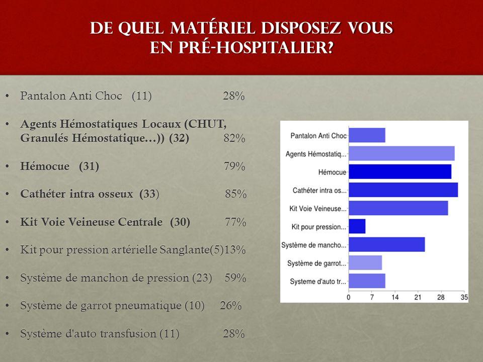 De quel matériel disposez vous en pré-hospitalier? Pantalon Anti Choc (11) 28%Pantalon Anti Choc (11) 28% Agents Hémostatiques Locaux (CHUT, Granulés