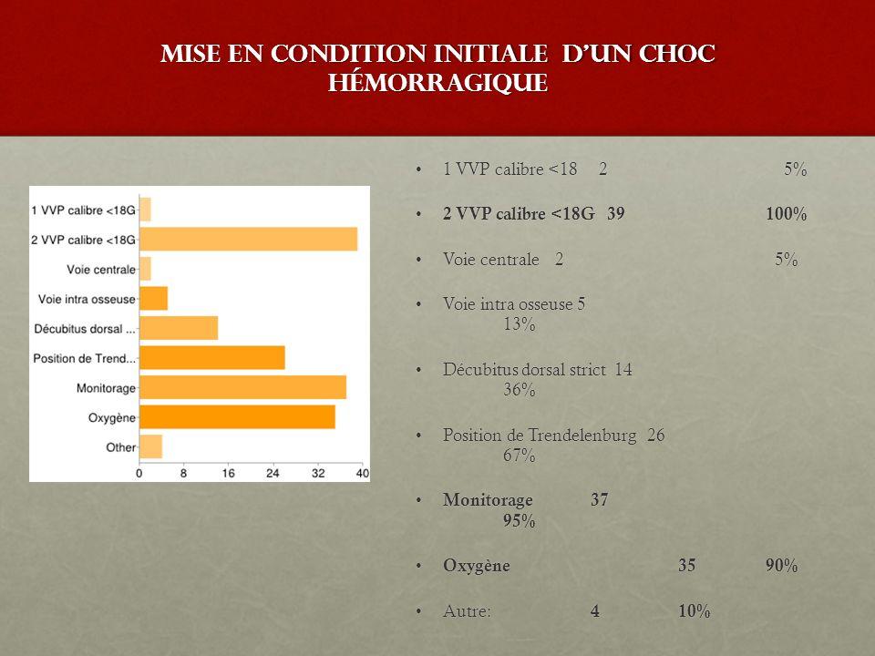 Mise en condition initiale d'un choc hémorragique 1 VVP calibre <18 2 5%1 VVP calibre <18 2 5% 2 VVP calibre <18G 39 100% 2 VVP calibre <18G 39 100% V