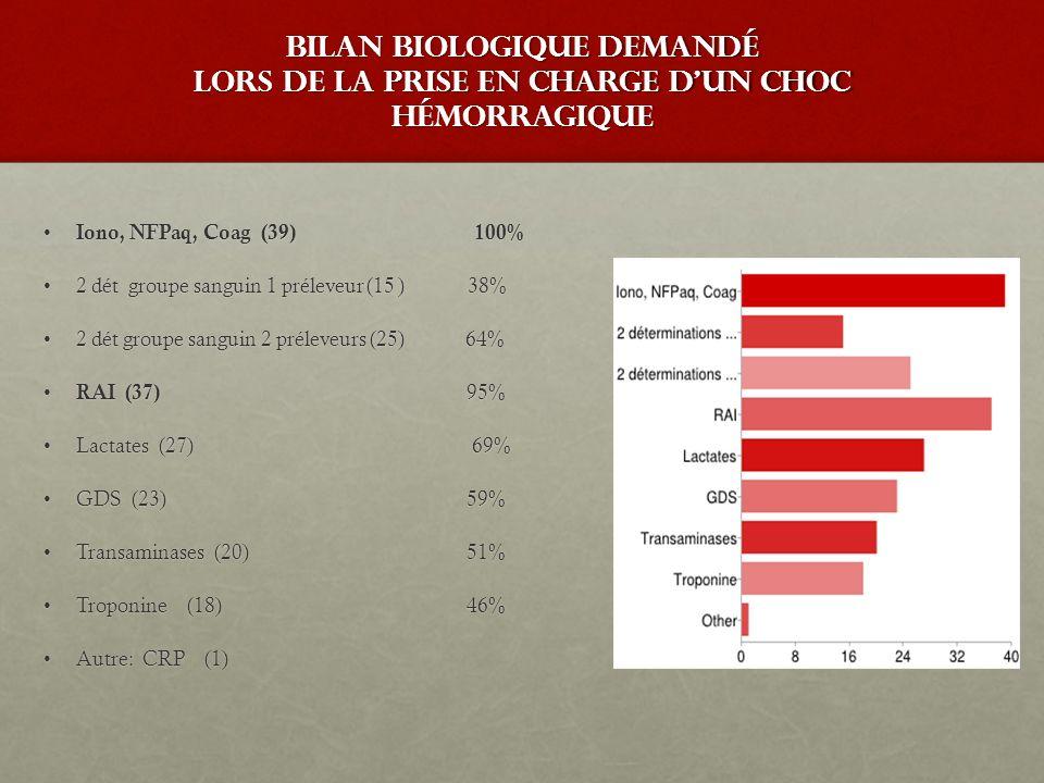 bilan biologique demandé lors de la prise en charge d'un choc hémorragique Iono, NFPaq, Coag (39) 100% Iono, NFPaq, Coag (39) 100% 2 dét groupe sangui