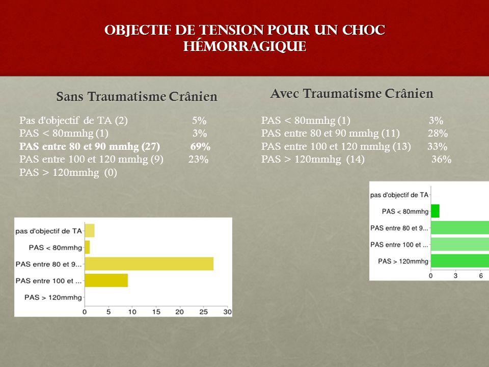 Objectif de Tension pour un choc hémorragique Sans Traumatisme Crânien Avec Traumatisme Crânien PAS < 80mmhg (1) 3% PAS entre 80 et 90 mmhg (11) 28% P