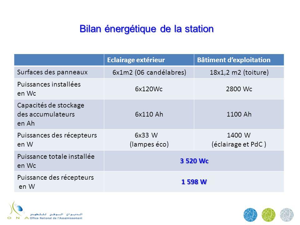 Bilan énergétique de la station Eclairage extérieurBâtiment dexploitation Surfaces des panneaux 6x1m2 (06 candélabres)18x1,2 m2 (toiture) Puissances i