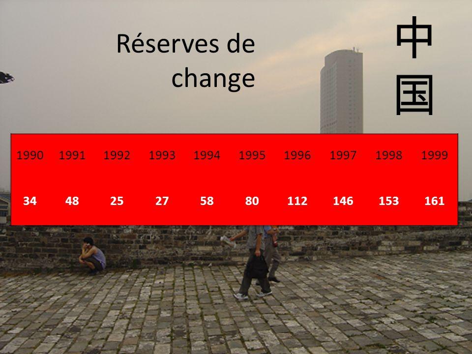 Réserves de change