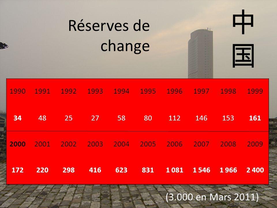 Réserves de change (3.000 en Mars 2011) 11