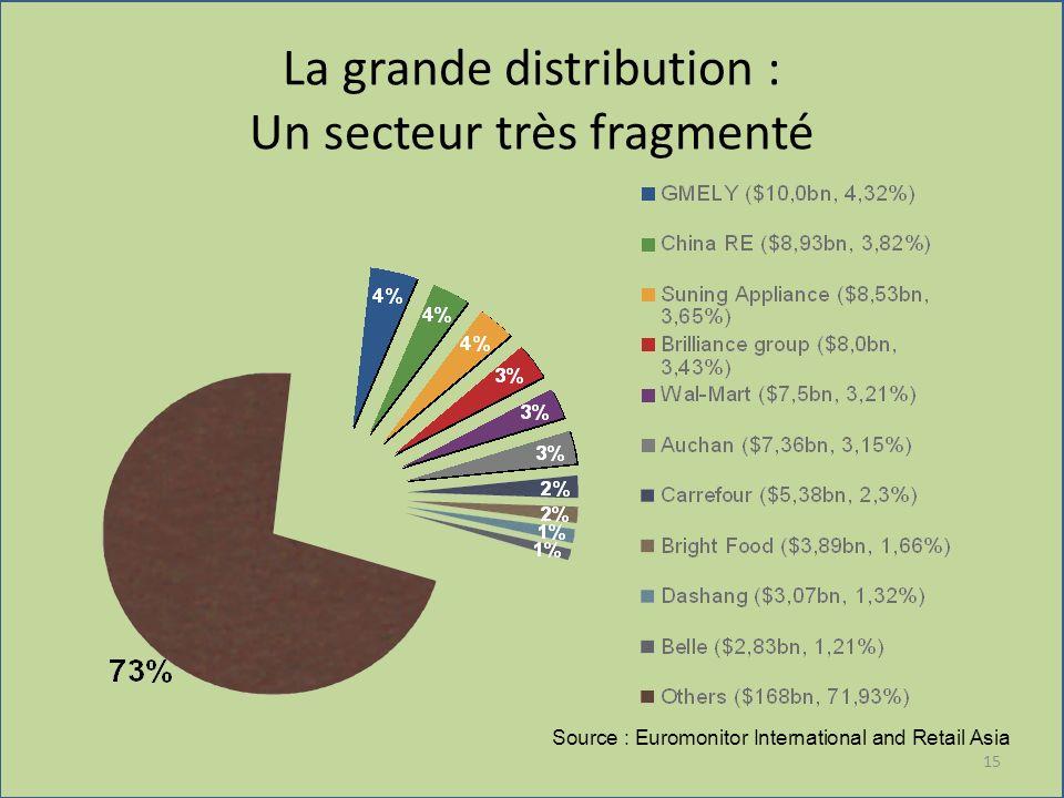 La grande distribution : Un secteur très fragmenté 15 Source : Euromonitor International and Retail Asia
