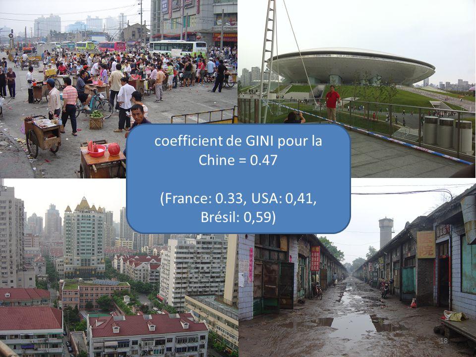 10. Gaps coefficient de GINI pour la Chine = 0.47 (France: 0.33, USA: 0,41, Brésil: 0,59) 18