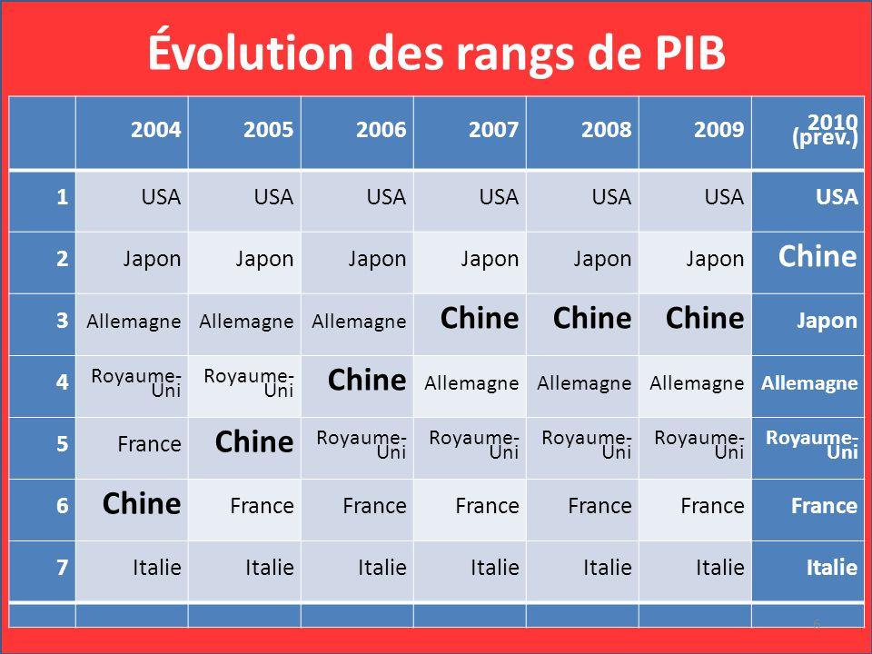 GDP rank Évolution des rangs de PIB 200420052006200720082009 2010 (prev.) 1 USA 2 Japon Chine 3 Allemagne Chine Japon 4 Royaume- Uni Chine Allemagne 5