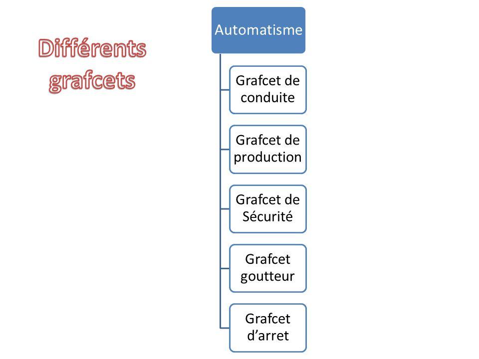 Automatisme Grafcet de conduite Grafcet de production Grafcet de Sécurité Grafcet goutteur Grafcet darret