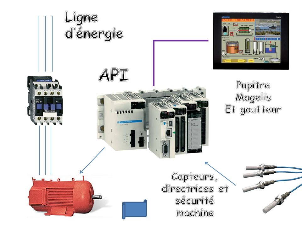 Courant nominal : 80A (pour <= 60° et 440 V AC) Tension nominale: <= 690 V AC (25…400Hz) Tension commande : 24 V AC (50/60 Hz) Contact auxiliaire : 1 NO + 1 NF