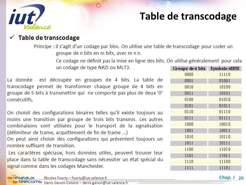 Nicolas Fourty – fourty@iut-valence.fr Denis Genon-Catalot – denis.genon@iut-valence.fr 20 Table de transcodage La donnée est découpée en groupes de 4