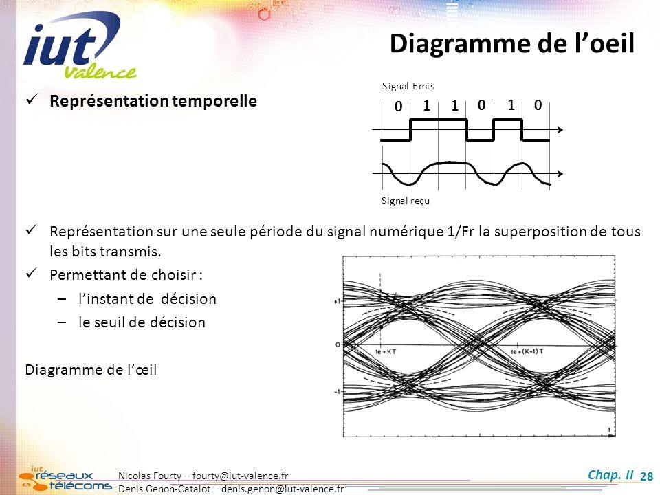 Nicolas Fourty – fourty@iut-valence.fr Denis Genon-Catalot – denis.genon@iut-valence.fr 28 Diagramme de loeil Représentation temporelle Représentation