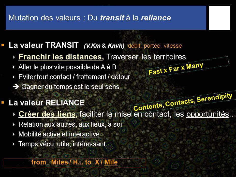 10 Mutation des valeurs : Du transit à la reliance La valeur TRANSIT (V.Km & Km/h) débit, portée, vitesse Franchir les distances, Traverser les territoires Aller le plus vite possible de A à B Eviter tout contact / frottement / détour Gagner du temps est le seul sens La valeur RELIANCE Créer des liens, faciliter la mise en contact, les opportunités..