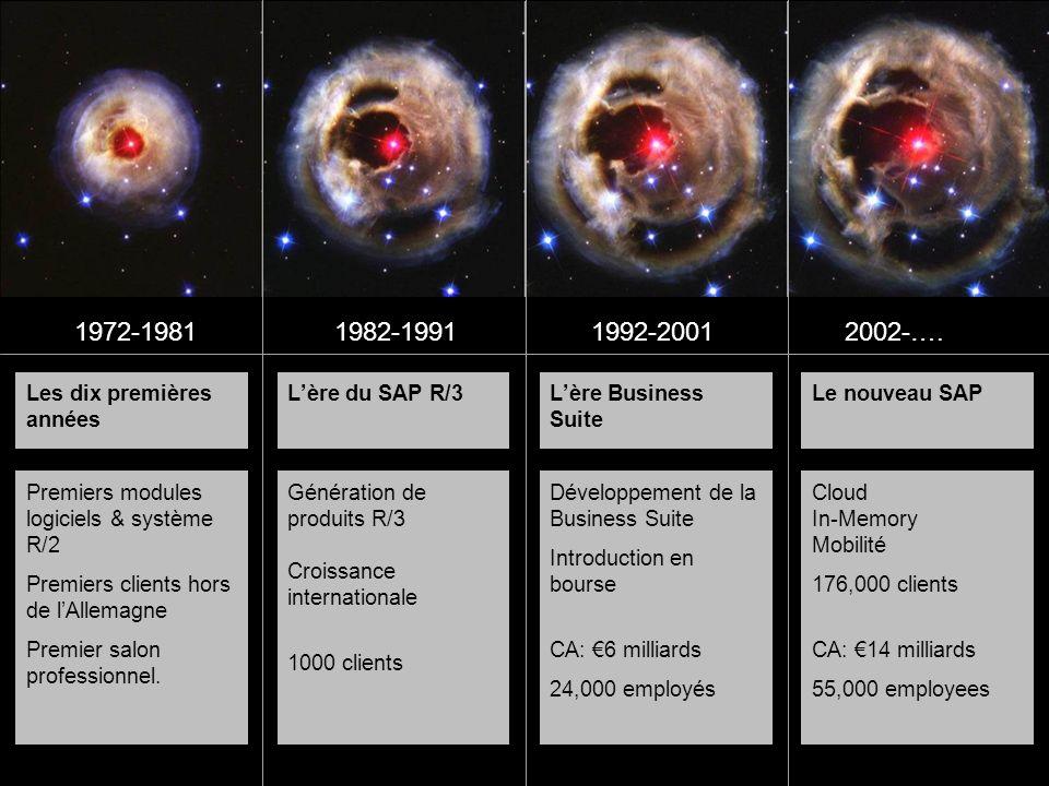 Les dix premières années Lère du SAP R/3Lère Business Suite Le nouveau SAP Premiers modules logiciels & système R/2 Premiers clients hors de lAllemagne Premier salon professionnel.