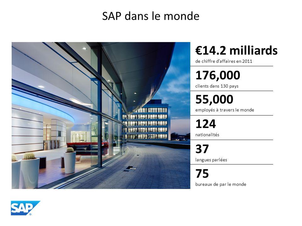 SAP dans le monde 55,000 employés à travers le monde 124 nationalités 176,000 clients dans 130 pays 37 langues parlées 75 bureaux de par le monde 14.2 milliards de chiffre daffaires en 2011