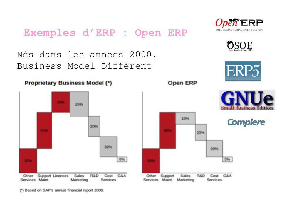 Exemples dERP : Open ERP Nés dans les années 2000. Business Model Différent