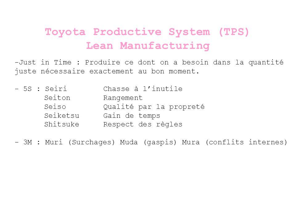 Toyota Productive System (TPS) Lean Manufacturing -Just in Time : Produire ce dont on a besoin dans la quantité juste nécessaire exactement au bon moment.