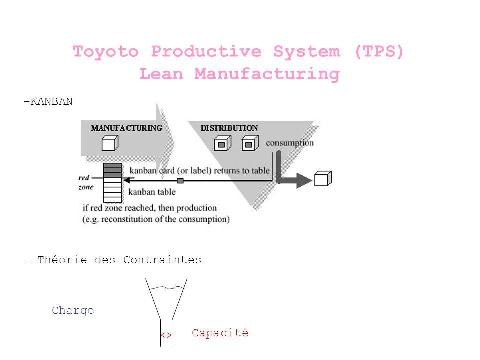 Toyoto Productive System (TPS) Lean Manufacturing -KANBAN - Théorie des Contraintes Charge Capacité