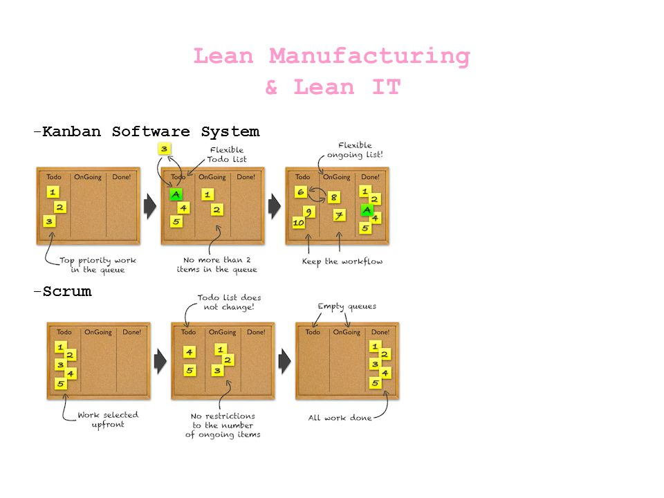 Lean Principles 1.Eliminate waste 2.Amplify learning 3.Decide as late as possible 4.Deliver as fast as possible 5.Empower the team 6.Build integrity in 7.See the whole Others : Seeing waste Value stream mapping Set-based development Pull systems Queuing theory Motivation Measurements Lean Manufacturing & Lean IT