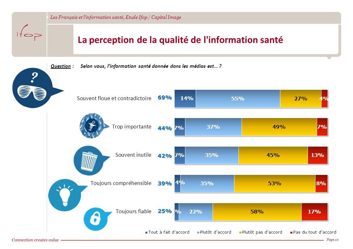 Les Français et linformation santé, Etude Ifop / Capital Image Page 1069%44% 42% 39% 25% La perception de la qualité de l'information santé Question :