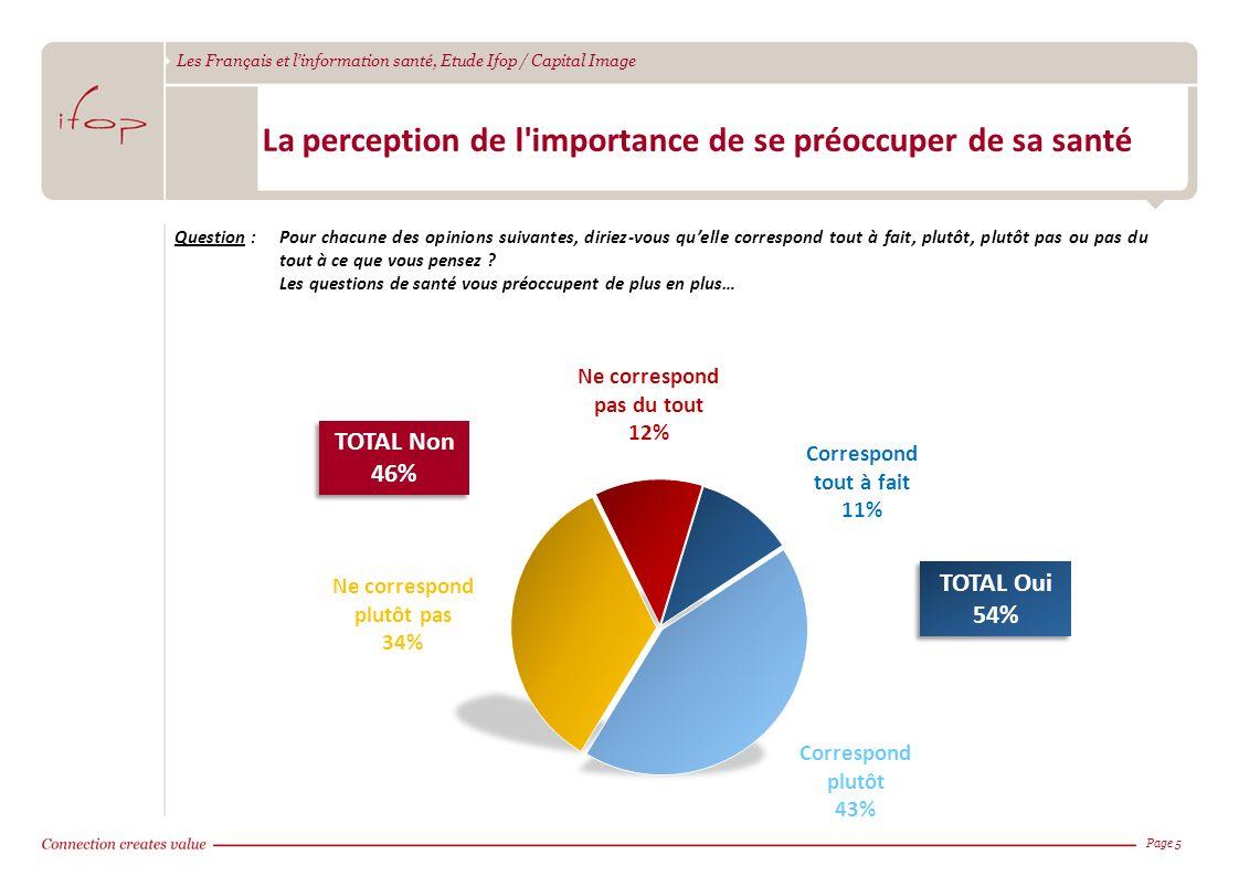 Les Français et linformation santé, Etude Ifop / Capital Image Page 5 La perception de l'importance de se préoccuper de sa santé Question :Pour chacun