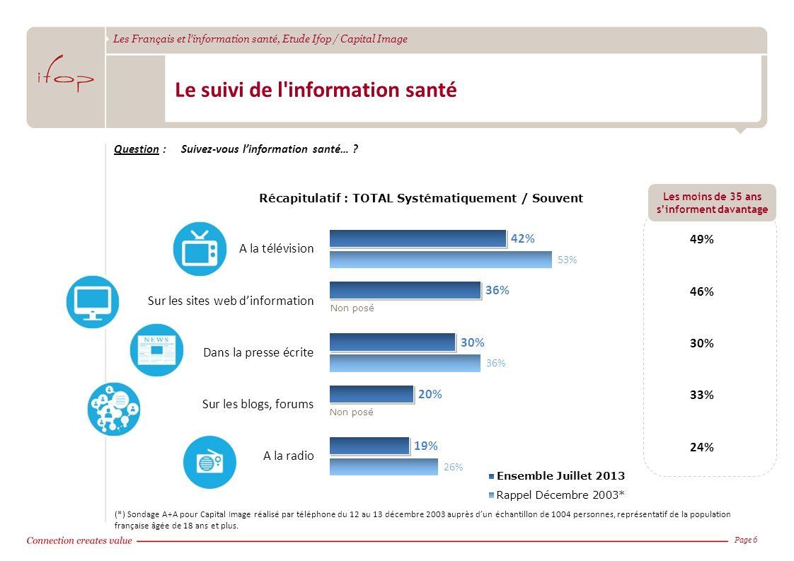 Les Français et linformation santé, Etude Ifop / Capital Image Page 6 Le suivi de l'information santé Question :Suivez-vous linformation santé… ? Réca