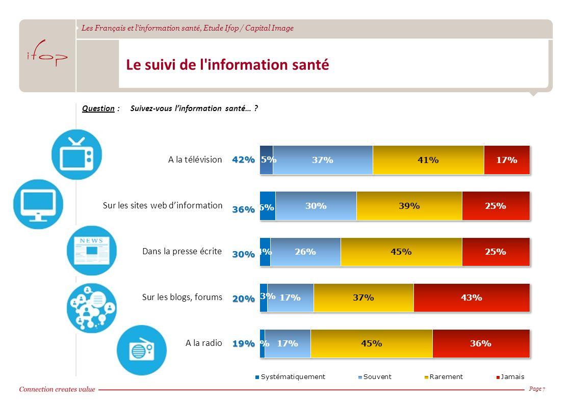 Les Français et linformation santé, Etude Ifop / Capital Image Page 742%36% 30% 20% 19% Le suivi de l'information santé Question :Suivez-vous linforma