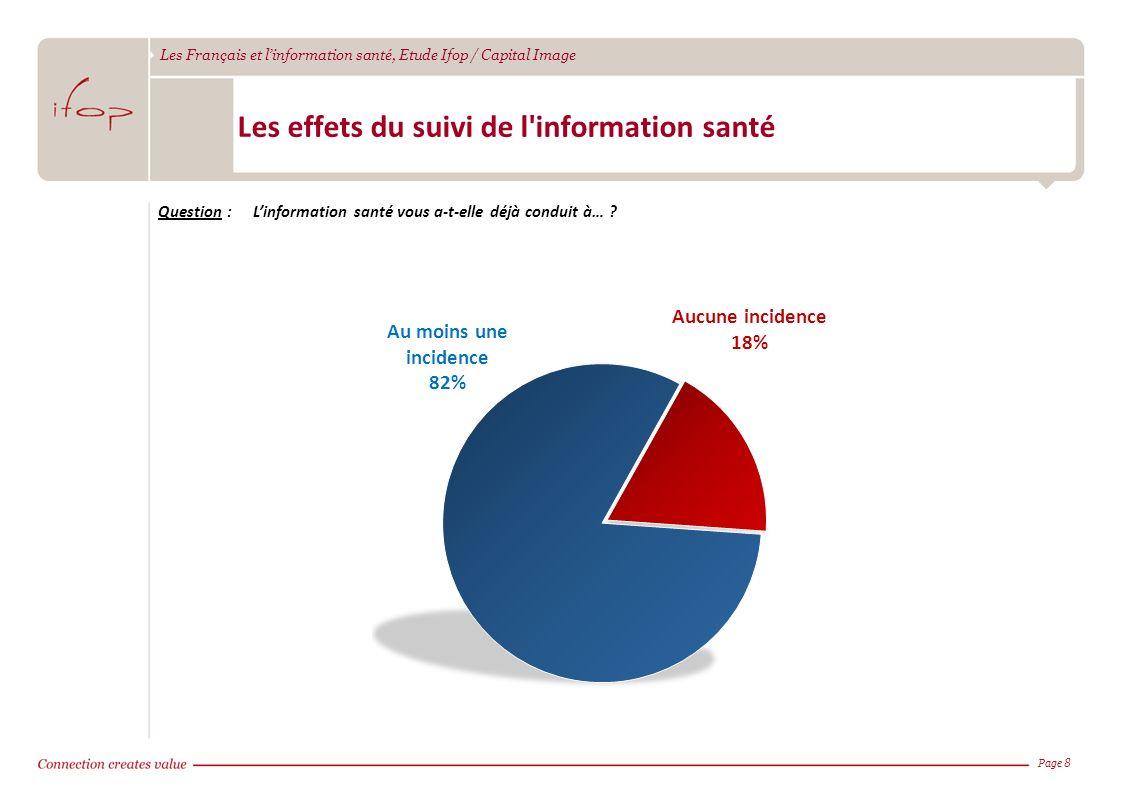 Les Français et linformation santé, Etude Ifop / Capital Image Page 8 Les effets du suivi de l'information santé Question :Linformation santé vous a-t