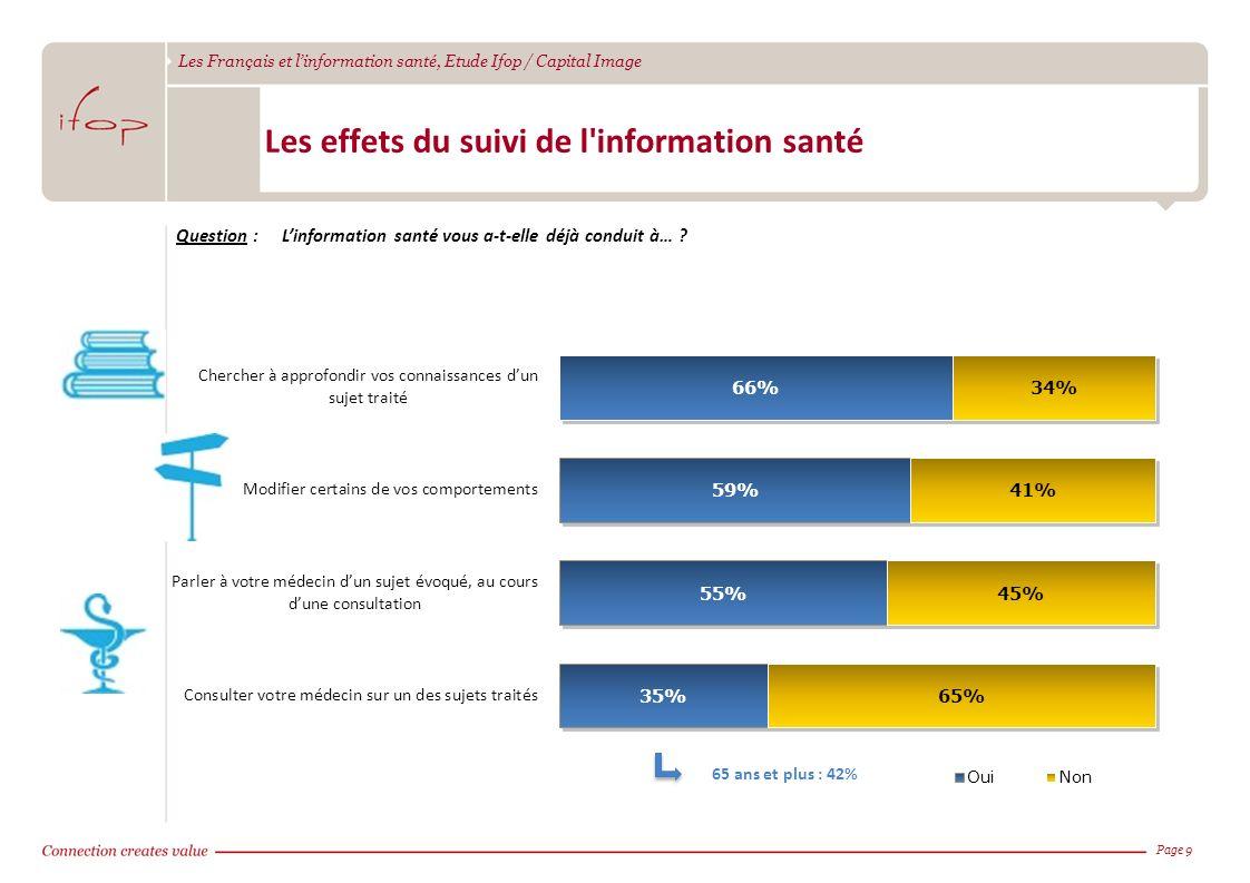Les Français et linformation santé, Etude Ifop / Capital Image Page 9 Les effets du suivi de l'information santé Question :Linformation santé vous a-t