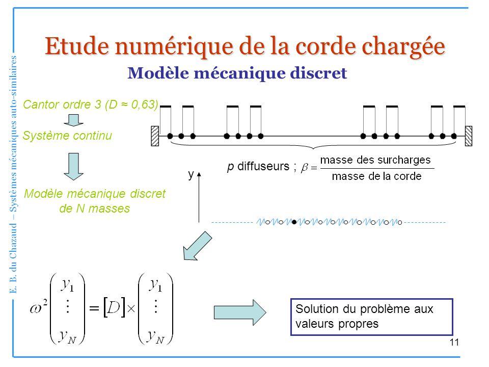 E. B. du Chazaud – Systèmes mécaniques auto-similaires 11 Etude numérique de la corde chargée Système continu Modèle mécanique discret de N masses Sol