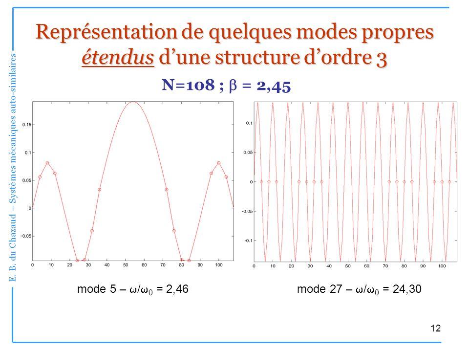 E. B. du Chazaud – Systèmes mécaniques auto-similaires 12 mode 5 – / 0 = 2,46 Représentation de quelques modes propres étendus dune structure dordre 3