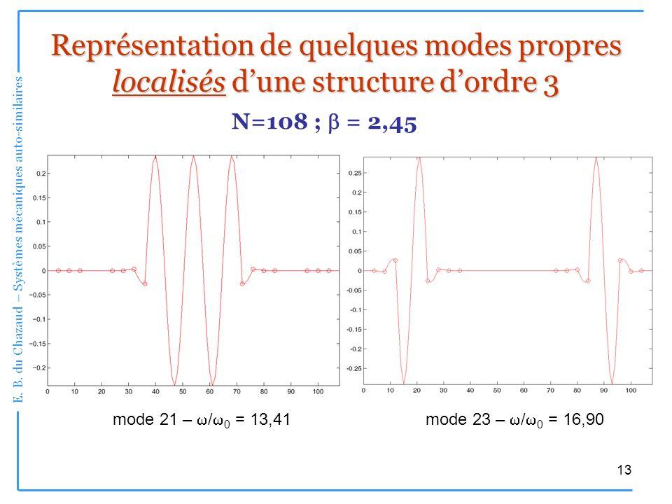 E. B. du Chazaud – Systèmes mécaniques auto-similaires 13 mode 23 – / 0 = 16,90 Représentation de quelques modes propres localisés dune structure dord