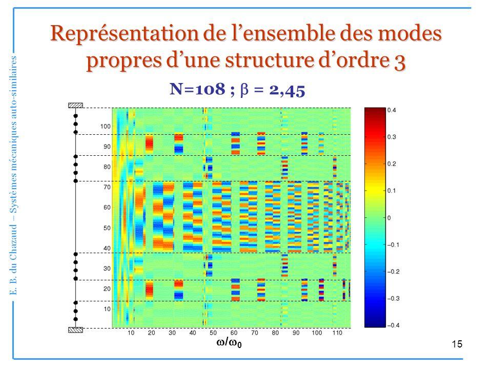 E. B. du Chazaud – Systèmes mécaniques auto-similaires 15 Représentation de lensemble des modes propres dune structure dordre 3 N=108 ; = 2,45 / 0