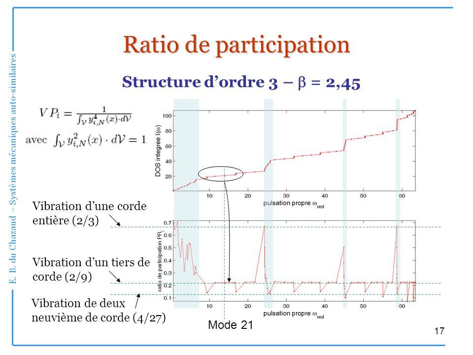 E. B. du Chazaud – Systèmes mécaniques auto-similaires 17 Ratio de participation Structure dordre 3 – = 2,45 Mode 21 Vibration dun tiers de corde (2/9