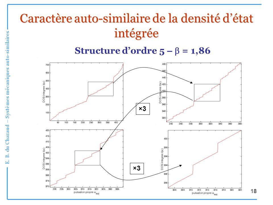E. B. du Chazaud – Systèmes mécaniques auto-similaires 18 Caractère auto-similaire de la densité détat intégrée Structure dordre 5 – = 1,86 ×3