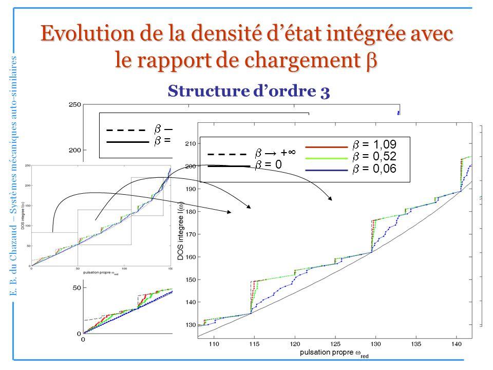 E. B. du Chazaud – Systèmes mécaniques auto-similaires 19 Evolution de la densité détat intégrée avec le rapport de chargement Evolution de la densité