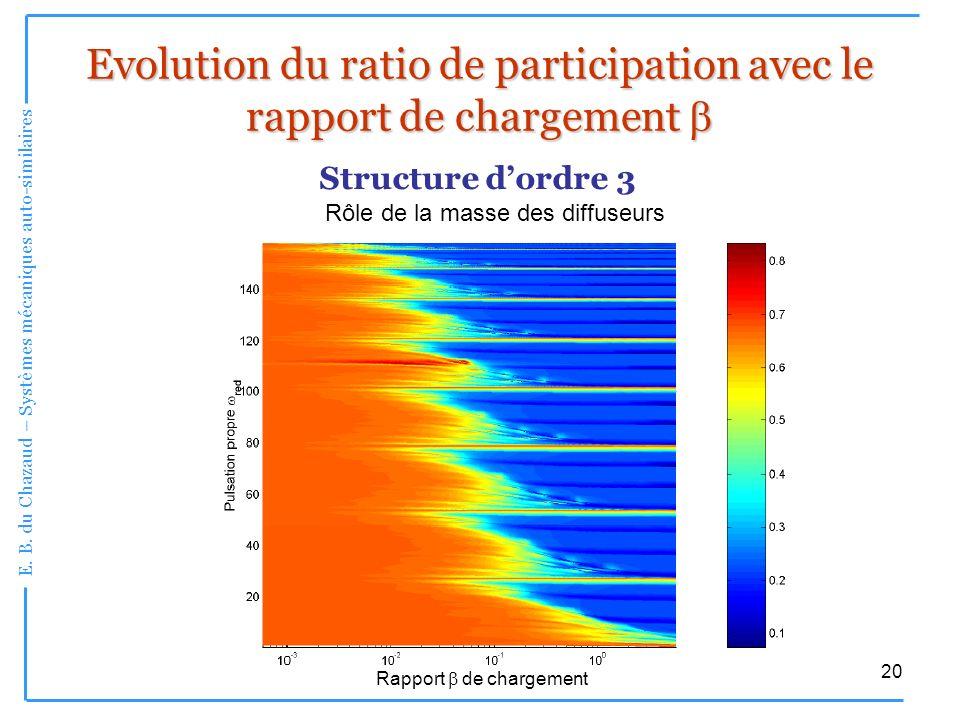 E. B. du Chazaud – Systèmes mécaniques auto-similaires 20 Evolution du ratio de participation avec le rapport de chargement Evolution du ratio de part