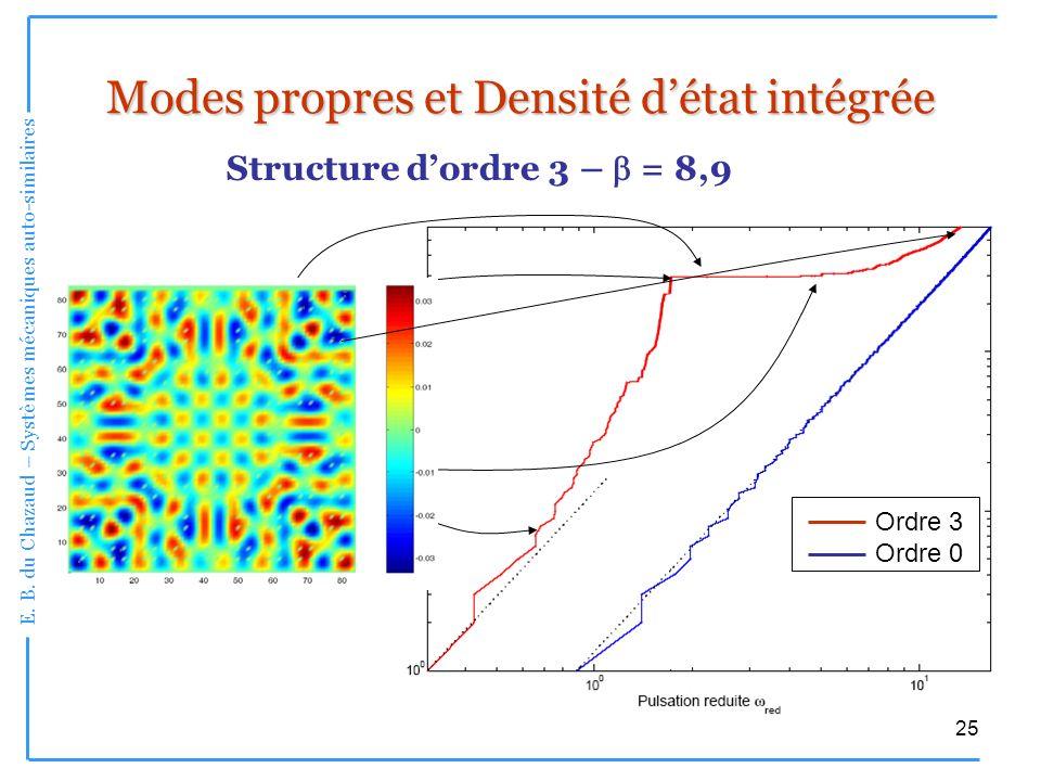 E. B. du Chazaud – Systèmes mécaniques auto-similaires 25 Modes propres et Densité détat intégrée Structure dordre 3 – = 8,9 Ordre 0 Ordre 3