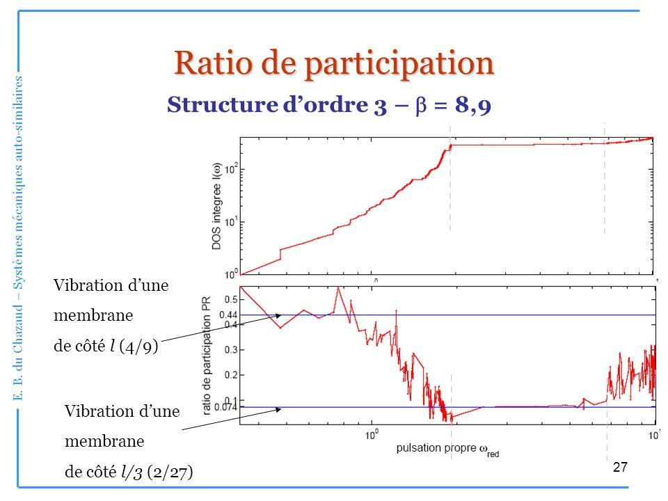 E. B. du Chazaud – Systèmes mécaniques auto-similaires 27 Ratio de participation Structure dordre 3 – = 8,9 Vibration dune membrane de côté l (4/9) Vi