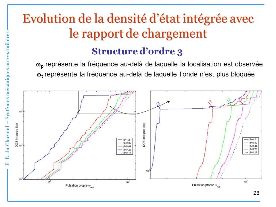 E. B. du Chazaud – Systèmes mécaniques auto-similaires 28 Evolution de la densité détat intégrée avec le rapport de chargement Structure dordre 3 p re